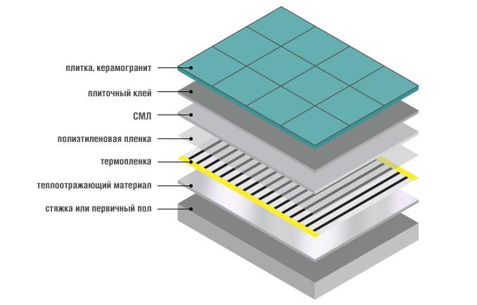 Схема укладки под плитку