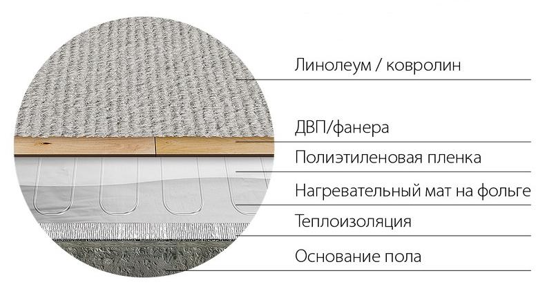 Схема укладки под линолеум/ковролин